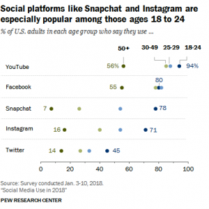 Social-Media-demographics-2018